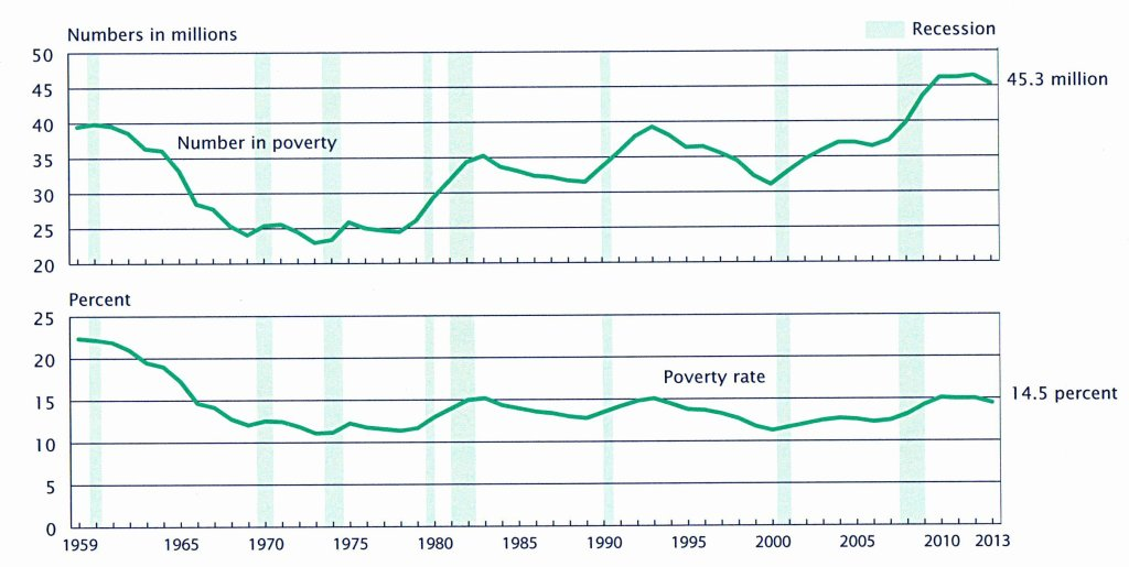 DEC poverty chart - color