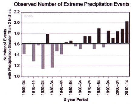 Extreme Precipitation