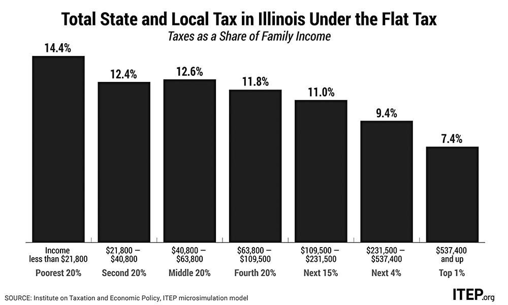 Illinois flat tax