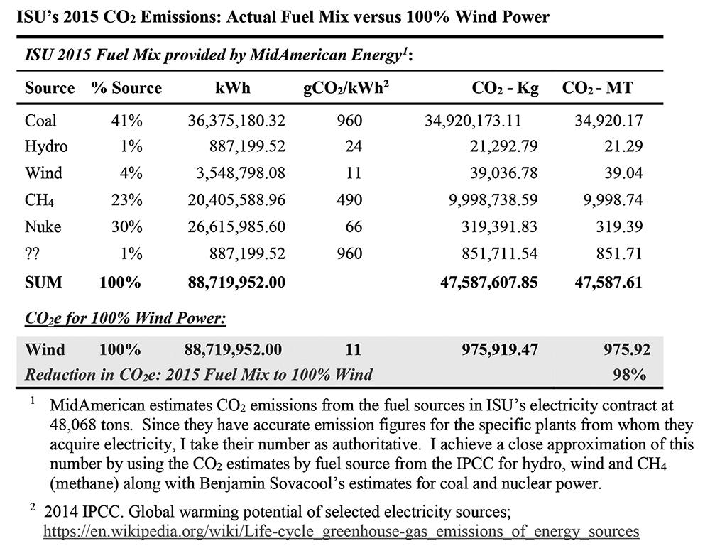 ISU CO2 Emissions